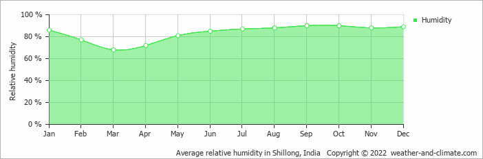 Average relative humidity in Dhaka, Bangladesh   Copyright © 2018 www.weather-and-climate.com