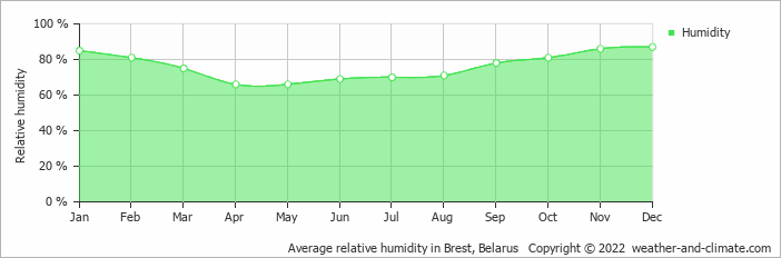 Average relative humidity in Bialystok, Poland   Copyright © 2017 www.weather-and-climate.com