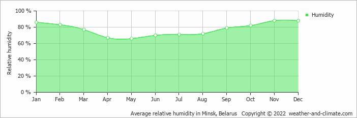 Average relative humidity in Minsk, Belarus   Copyright © 2018 www.weather-and-climate.com