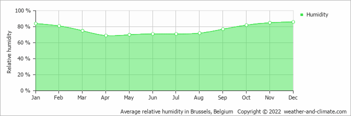 Average relative humidity in Brussels, Belgium   Copyright © 2019 www.weather-and-climate.com