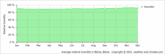 Average relative humidity in Belize, Belize   Copyright © 2019 www.weather-and-climate.com