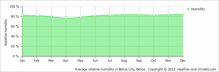 Average relative humidity in Belize, Belize   Copyright © 2018 www.weather-and-climate.com