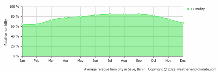Average relative humidity in Save, Benin   Copyright © 2018 www.weather-and-climate.com