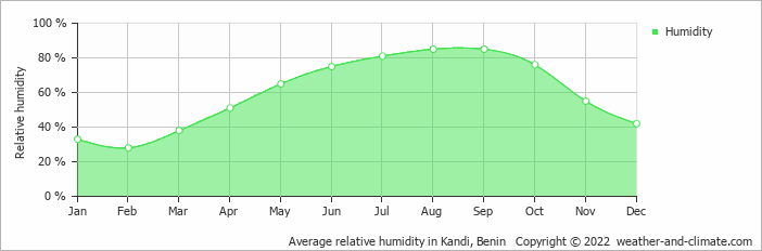 Average relative humidity in Kandi, Benin   Copyright © 2018 www.weather-and-climate.com