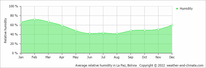 Average relative humidity in La Paz, Bolivia   Copyright © 2019 www.weather-and-climate.com