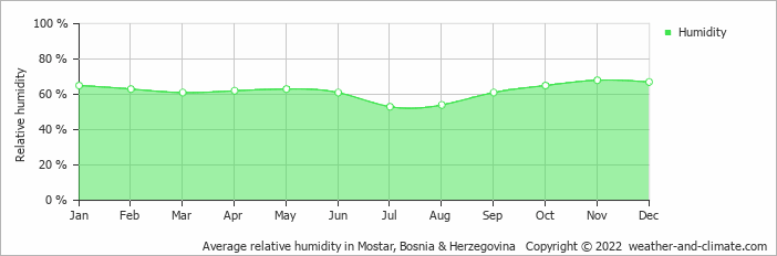 Average relative humidity in Dubrovnik, Croatia   Copyright © 2017 www.weather-and-climate.com