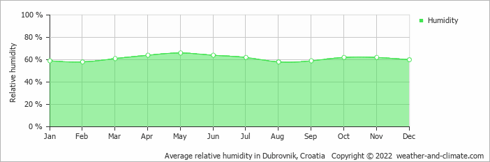 Average relative humidity in Dubrovnik, Croatia   Copyright © 2018 www.weather-and-climate.com