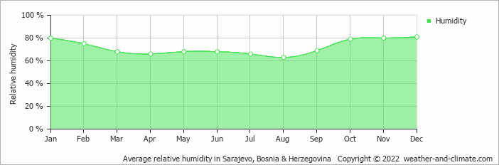 Average relative humidity in Sarajevo, Bosnia & Herzegovina   Copyright © 2017 www.weather-and-climate.com