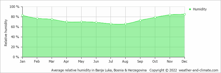 Average relative humidity in Banja Luka, Bosnia & Herzegovina   Copyright © 2018 www.weather-and-climate.com