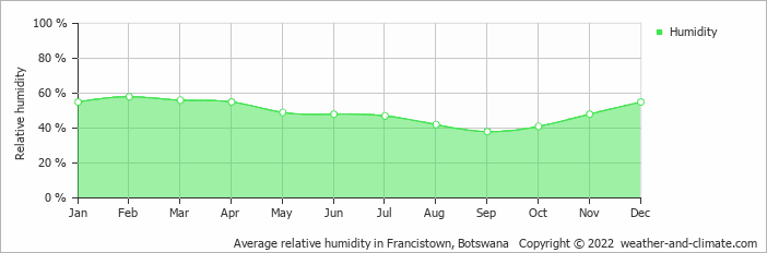 Average relative humidity in Francistown, Botswana   Copyright © 2018 www.weather-and-climate.com
