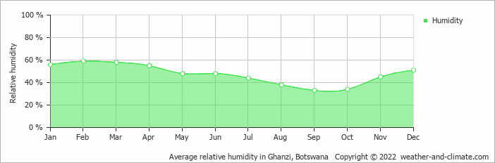 Average relative humidity in Ghanzi, Botswana   Copyright © 2018 www.weather-and-climate.com