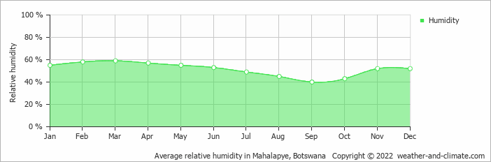 Average relative humidity in Mahalapye, Botswana   Copyright © 2018 www.weather-and-climate.com