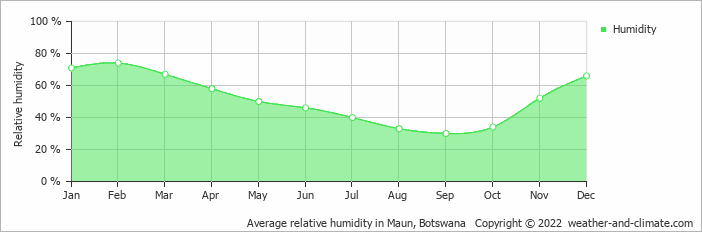 Average relative humidity in Maun, Botswana   Copyright © 2019 www.weather-and-climate.com