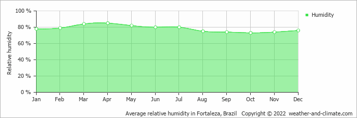 Average relative humidity in Fortaleza, Brazil   Copyright © 2020 www.weather-and-climate.com