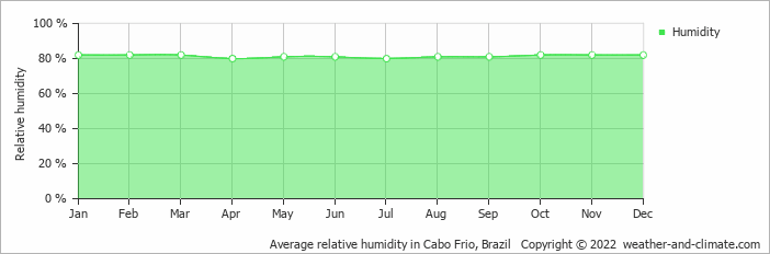 Average relative humidity in Nova Friburgo, Brazil   Copyright © 2017 www.weather-and-climate.com