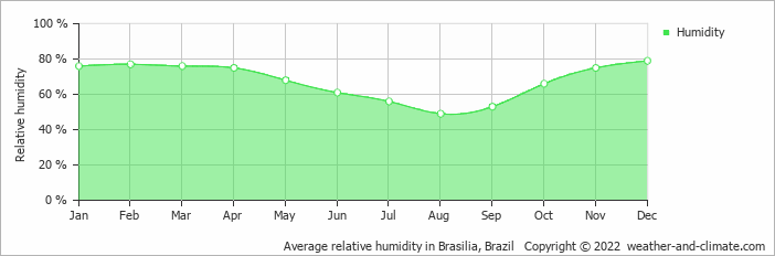 Average relative humidity in Brasilia, Brazil   Copyright © 2013 www.weather-and-climate.com