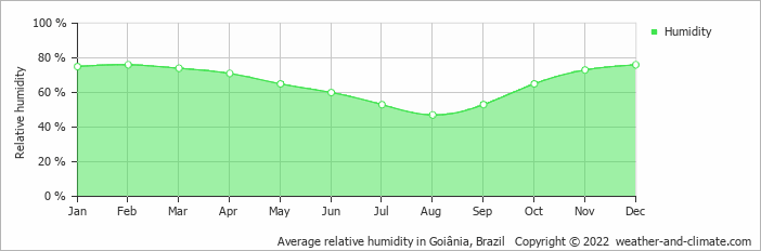 Average relative humidity in Goiânia, Brazil   Copyright © 2019 www.weather-and-climate.com