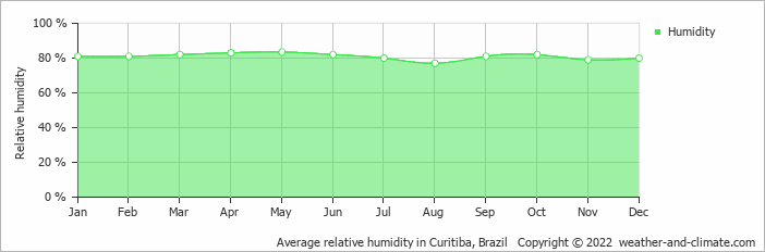 Average relative humidity in Maringá, Brazil   Copyright © 2017 www.weather-and-climate.com