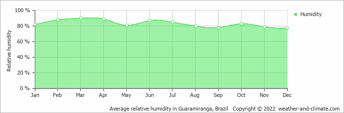 Average relative humidity in Guaramiranga, Brazil   Copyright © 2019 www.weather-and-climate.com