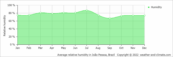 Average relative humidity in João Pessoa, Brazil   Copyright © 2017 www.weather-and-climate.com