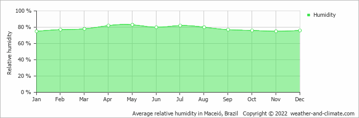 Average relative humidity in Maceió, Brazil   Copyright © 2017 www.weather-and-climate.com