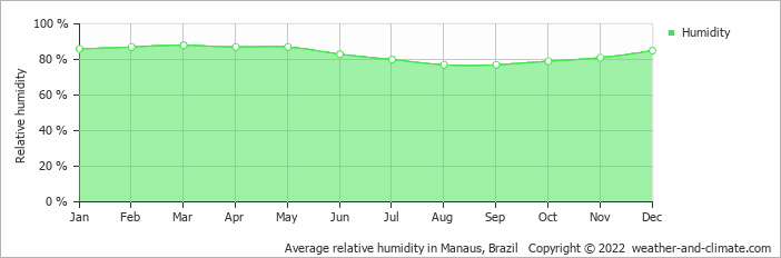 Average relative humidity in Manaus, Brazil   Copyright © 2017 www.weather-and-climate.com