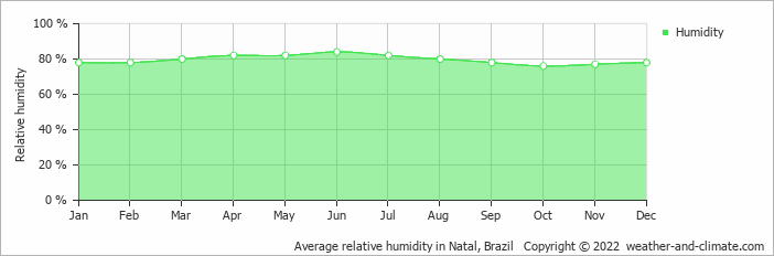 Average relative humidity in Ceara Mirim, Brazil   Copyright © 2017 www.weather-and-climate.com