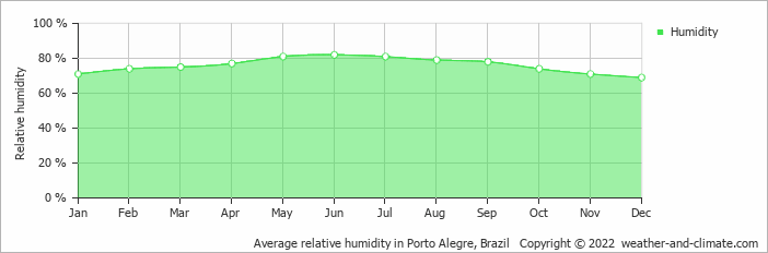 Average relative humidity in Porto Alegre, Brazil   Copyright © 2018 www.weather-and-climate.com