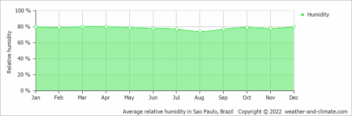 Average relative humidity in Sao Paulo, Brazil   Copyright © 2020 www.weather-and-climate.com