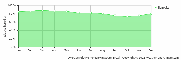 Average relative humidity in Soure, Brazil   Copyright © 2019 www.weather-and-climate.com