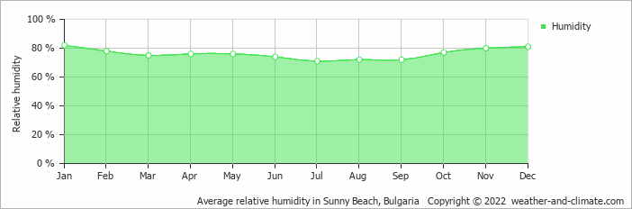Average relative humidity in Burgas, Bulgaria   Copyright © 2020 www.weather-and-climate.com