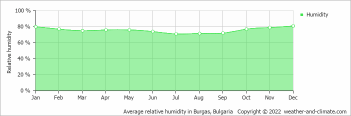 Average relative humidity in Burgas, Bulgaria   Copyright © 2017 www.weather-and-climate.com