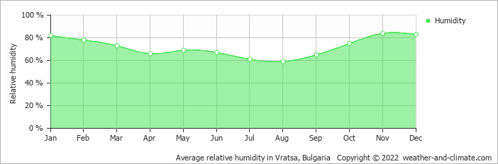 Average relative humidity in Vratza, Bulgaria   Copyright © 2020 www.weather-and-climate.com