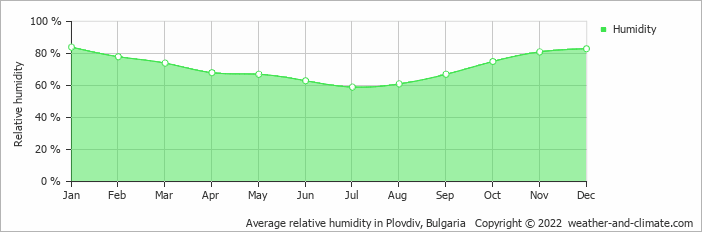 Average relative humidity in Plovdiv, Bulgaria   Copyright © 2020 www.weather-and-climate.com
