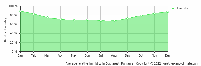 Average relative humidity in Bucharest, Romania   Copyright © 2020 www.weather-and-climate.com