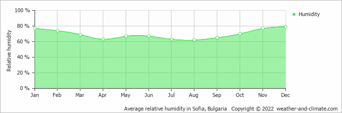 Average relative humidity in Sofia, Bulgaria   Copyright © 2015 www.weather-and-climate.com