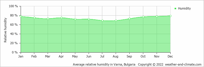 Average relative humidity in Varna, Bulgaria   Copyright © 2020 www.weather-and-climate.com