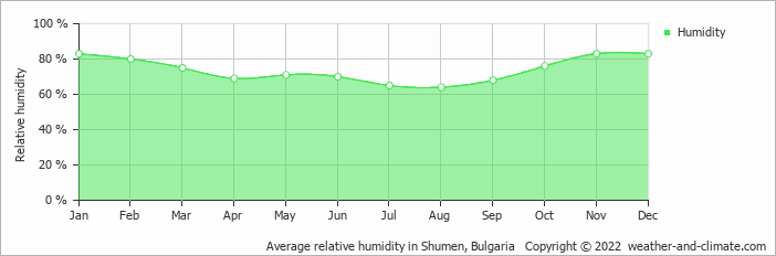 Average relative humidity in Shumen, Bulgaria   Copyright © 2020 www.weather-and-climate.com