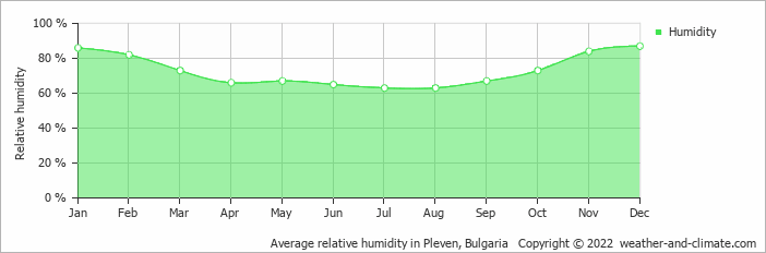 Average relative humidity in Pleven, Bulgaria   Copyright © 2020 www.weather-and-climate.com