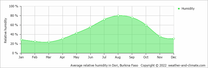 Average relative humidity in Dori, Burkina Faso   Copyright © 2018 www.weather-and-climate.com
