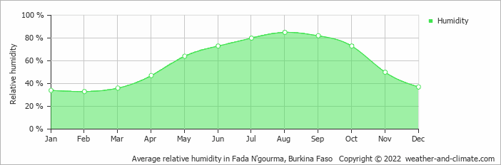 Average relative humidity in Fada N'gourma, Burkina Faso   Copyright © 2017 www.weather-and-climate.com