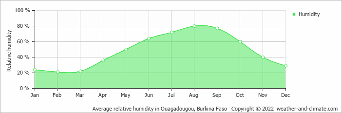Average relative humidity in Ouagadougou, Burkina Faso   Copyright © 2018 www.weather-and-climate.com