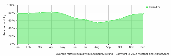 Average relative humidity in Bujumbura, Burundi   Copyright © 2018 www.weather-and-climate.com