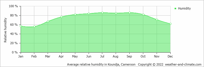 Average relative humidity in Koundja, Cameroon   Copyright © 2018 www.weather-and-climate.com