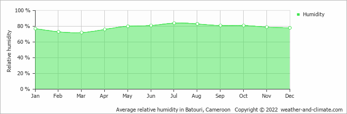 Average relative humidity in Batouri, Cameroon   Copyright © 2018 www.weather-and-climate.com
