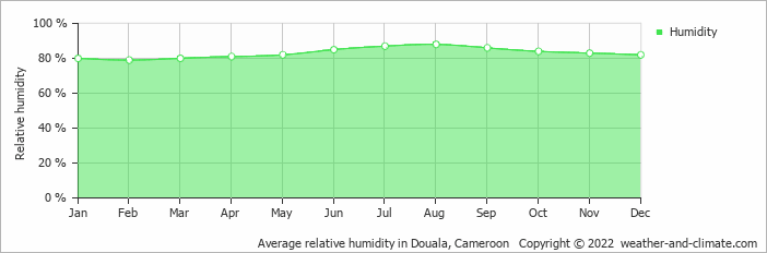 Average relative humidity in Malabo, Equatorial Guinea   Copyright © 2018 www.weather-and-climate.com