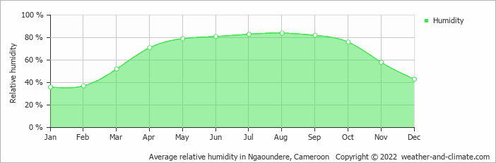 Average relative humidity in Ngaoundere, Cameroon   Copyright © 2018 www.weather-and-climate.com
