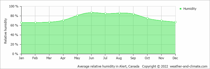 Average relative humidity in Alert, Canada   Copyright © 2018 www.weather-and-climate.com