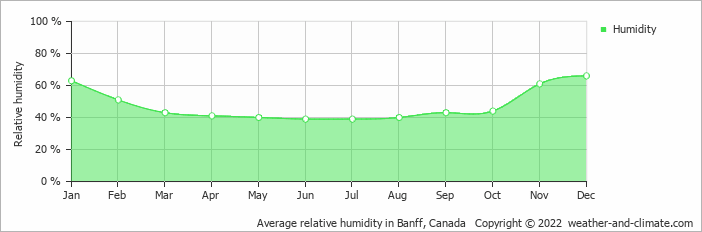 Average relative humidity in Banff, Canada   Copyright © 2020 www.weather-and-climate.com