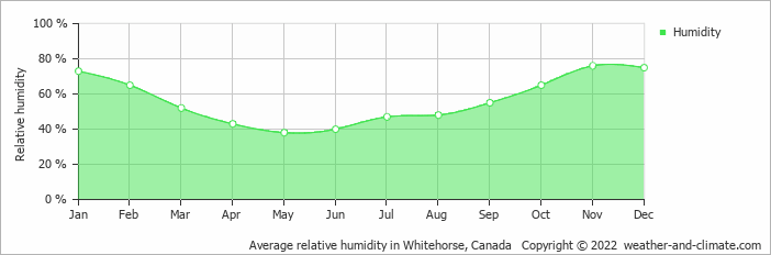 Average relative humidity in Teslin, United States of America   Copyright © 2017 www.weather-and-climate.com